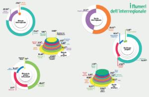 Bilancio Interregionale